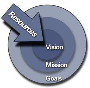 Vision Mission Goals Resources
