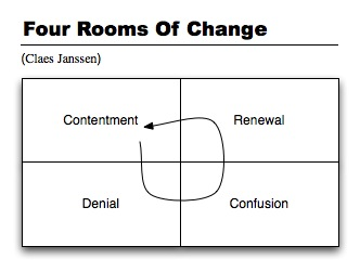 Four Rooms Of Change - Claes Janssen