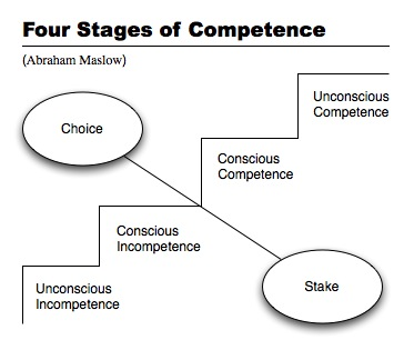 Four Stages Of Competence - Abraham Maslow