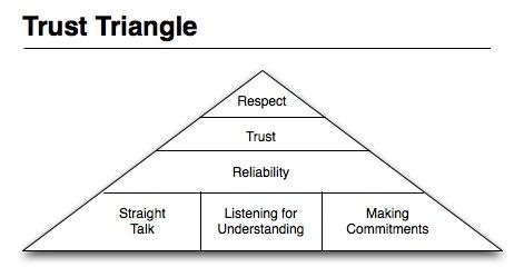 Trust Triangle
