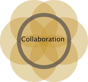 Collaboration_Ven_Diagram