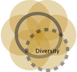 CollaborationDiversity_Ven_Diagram