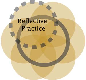 Collaboration Reflective Practice Ven Diagram