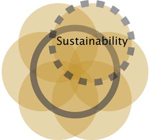 CollaborationSustainability_Ven_Diagram