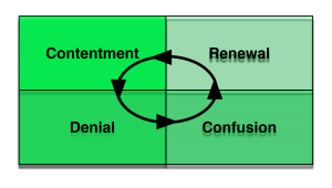 Contentment, Denial, Confusion, Renewal